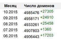 У Рунеті трохи більше 35 000 нормальних клієнтів. Що робити з рештою?