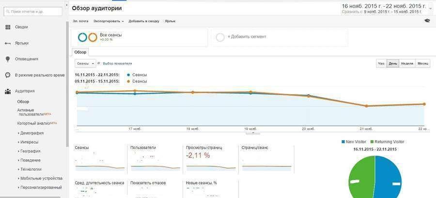 Як визначити ефективність контент-маркетингу: маркетингові метрики і способи моніторингу