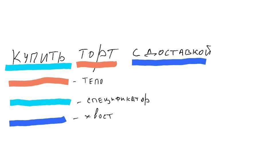 Що таке семантичне ядро і як його складати