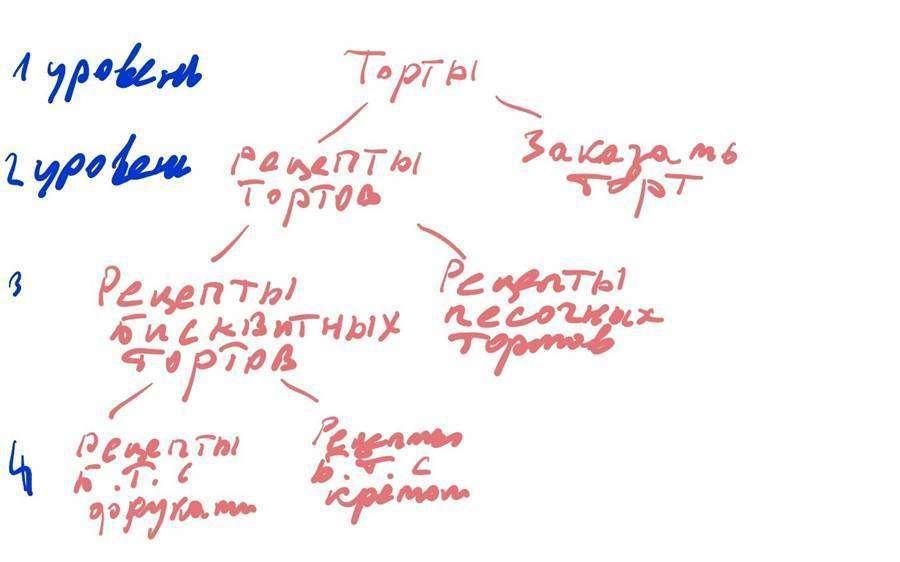 Что такое семантическое ядро и как его составлять