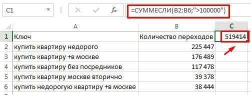 21 корисна функція Excel для інтернет-маркетологів