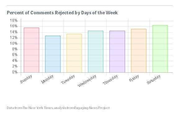 Media engagement. Як ЗМІ окультурюють коментарі: Частина 2