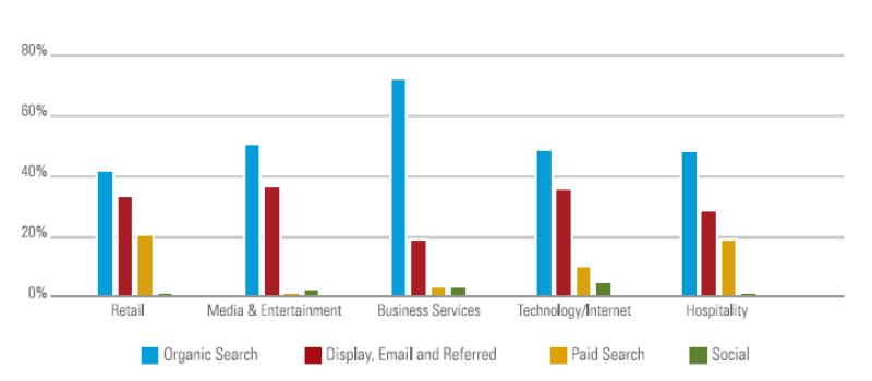 Що станеться з вашими SEO даними, якщо ви перестанете вести блог?