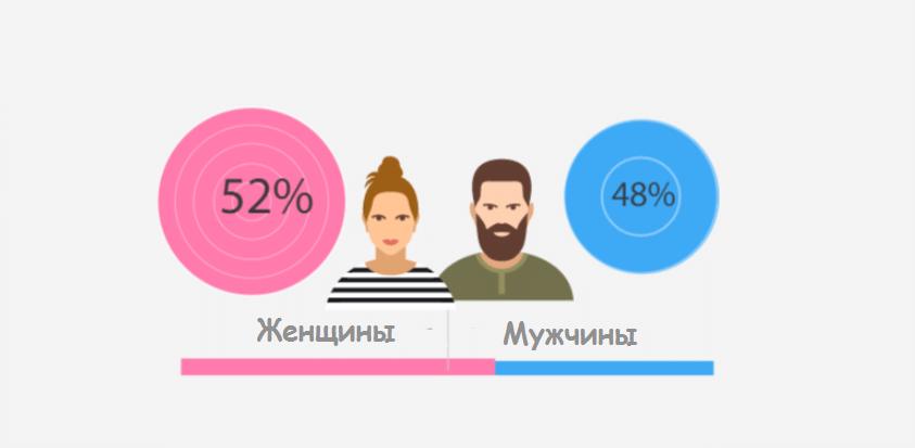 Чоловічий і жіночий інтернет: хто і як веде себе в мережі