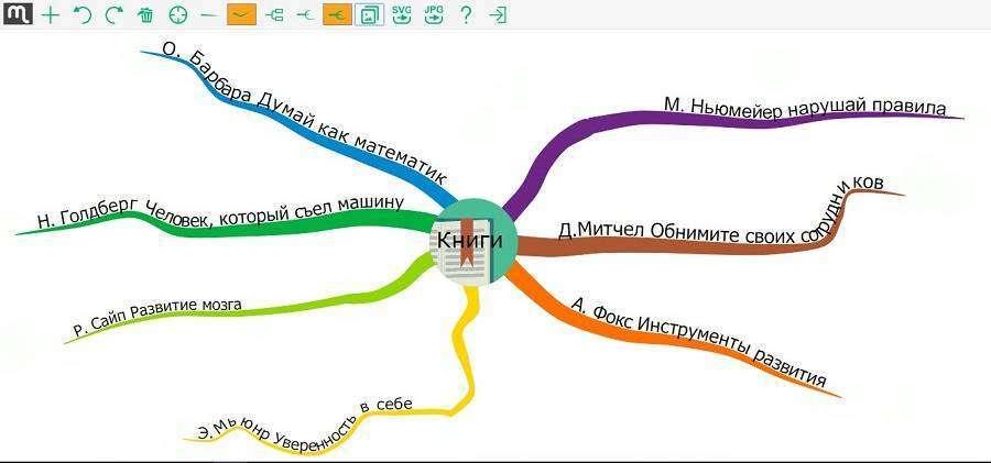 Огляд 17 безкоштовних програм для створення інтелект-карт
