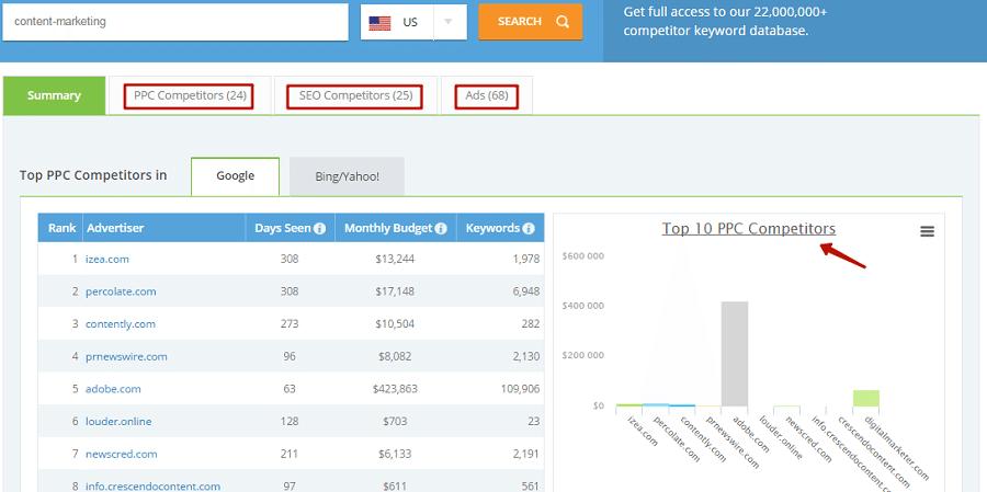 24 сервісу з аналізу сайтів конкурентів
