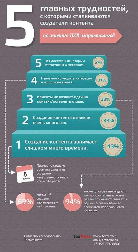 5 головних труднощів, з якими стикаються творці контенту (Інфографіка)