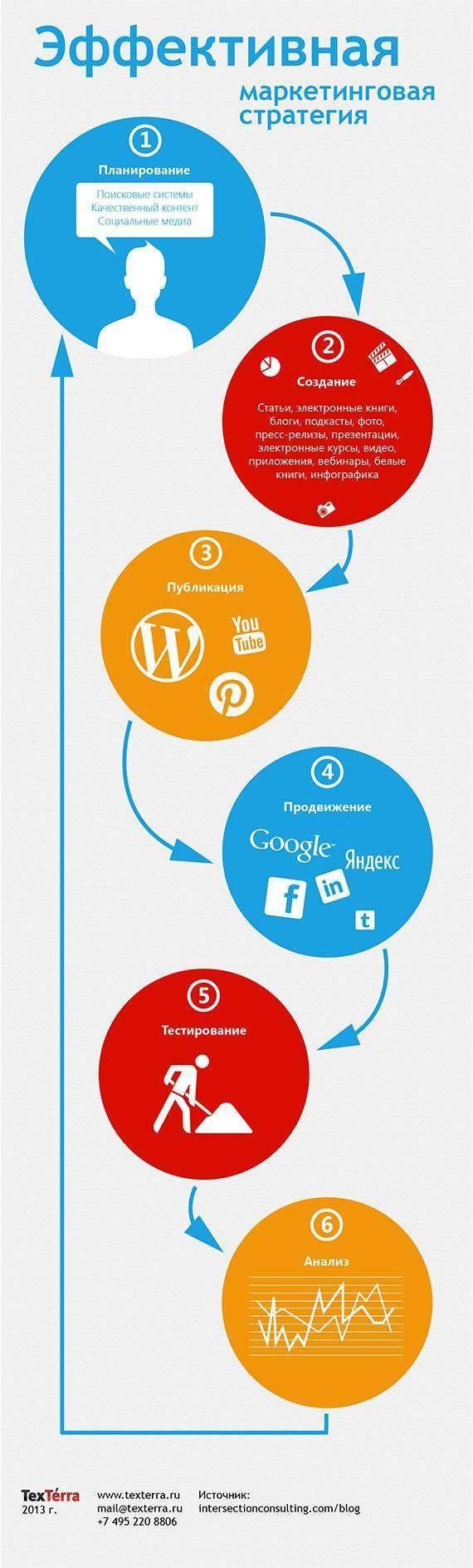Ефективна маркетингова стратегія (Інфографіка)