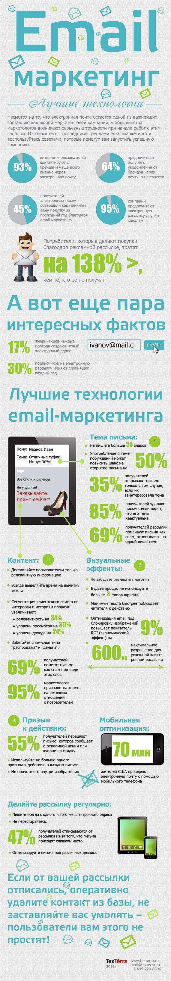 Email-маркетинг (Інфографіка)