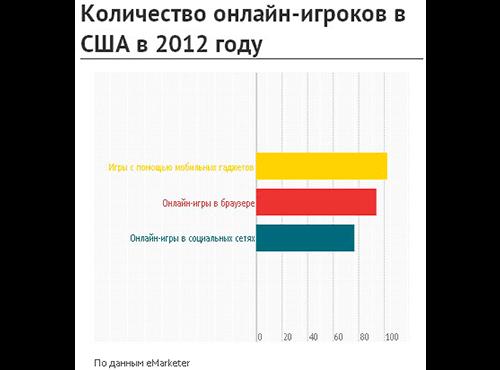 Mobile в E-commerce: 30 діаграм, графіків і таблиць, які зацікавлять кожного маркетолога