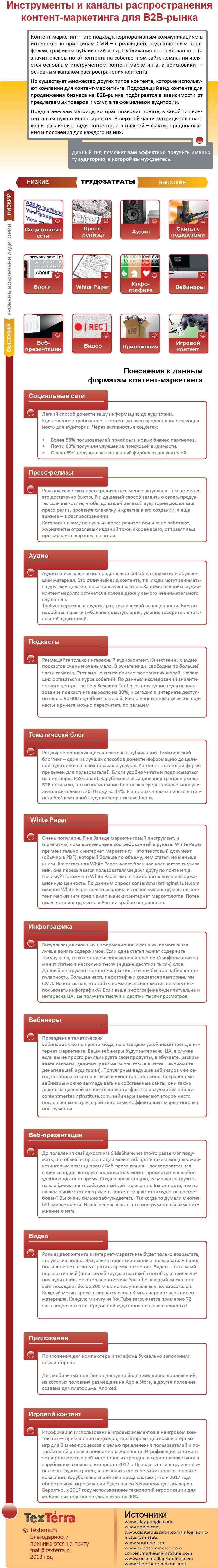 Інструменти та канали поширення контент-маркетингу для B2B-ринку (Інфографіка)