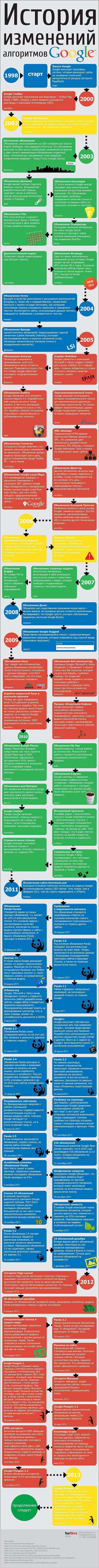Історія змін алгоритмів Google (Інфографіка)