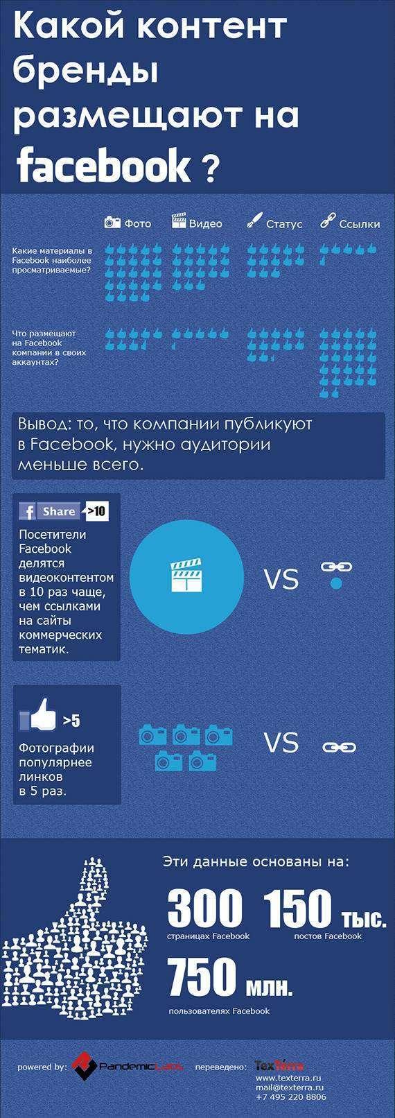Який контент бренди розміщують на facebook? (Інфографіка)