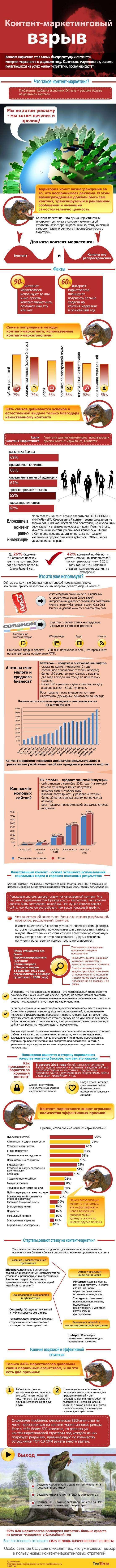 Контент-маркетинговий вибух (Інфографіка)