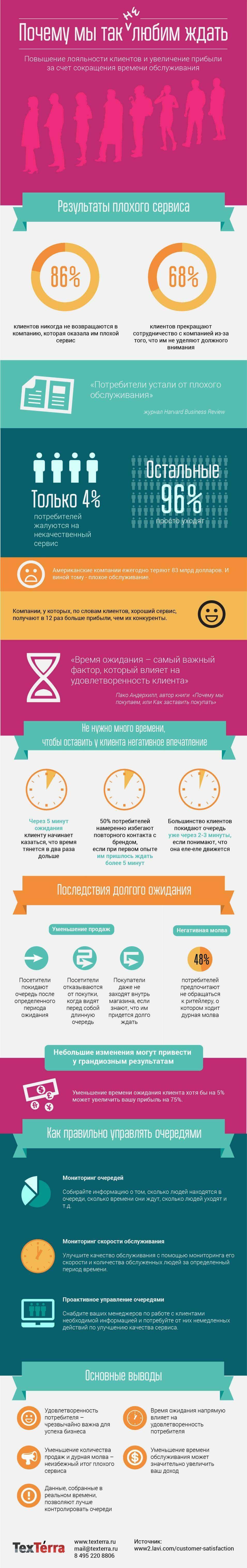 Чому ми так не любимо чекати (інфографіка)
