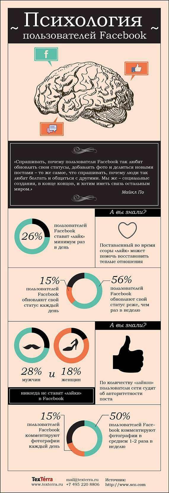 Психологія користувачів Facebook (інфографіка)