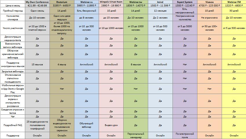 Огляд 9 російськомовних майданчиків для проведення вебінарів