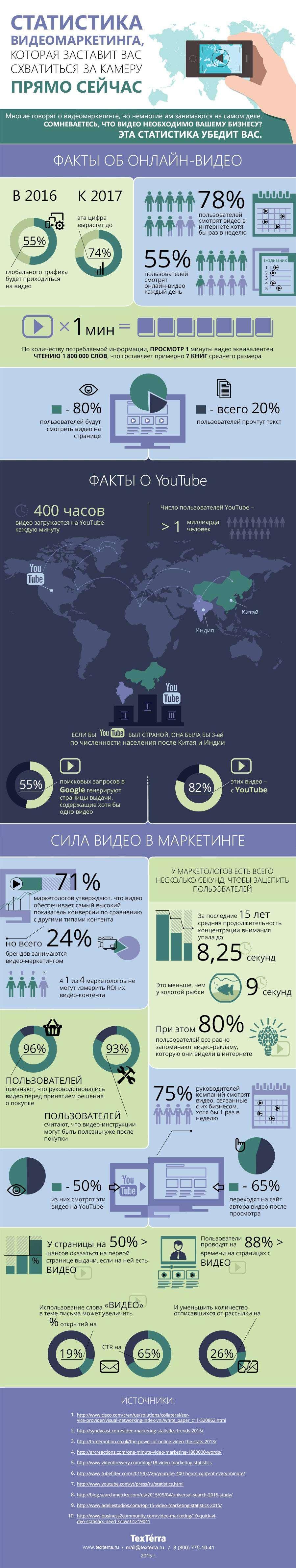 Статистика видеомаркетинга, яка змусить вас схопитися за камеру прямо зараз (інфографіка)