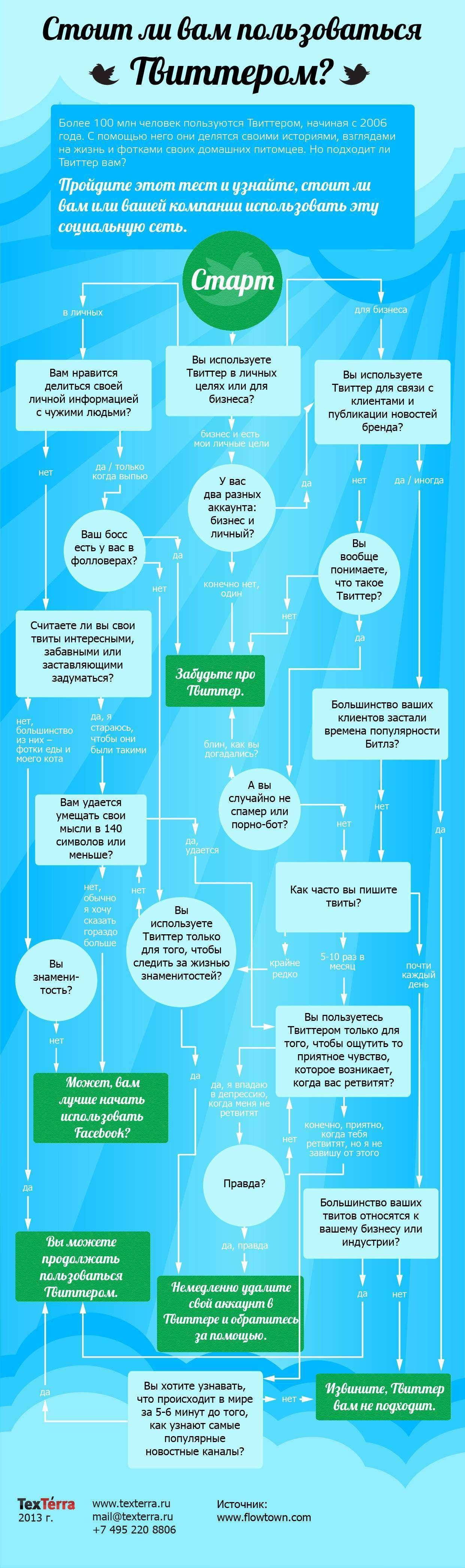 Варто Вам користуватися Твіттером? (Інфографіка)