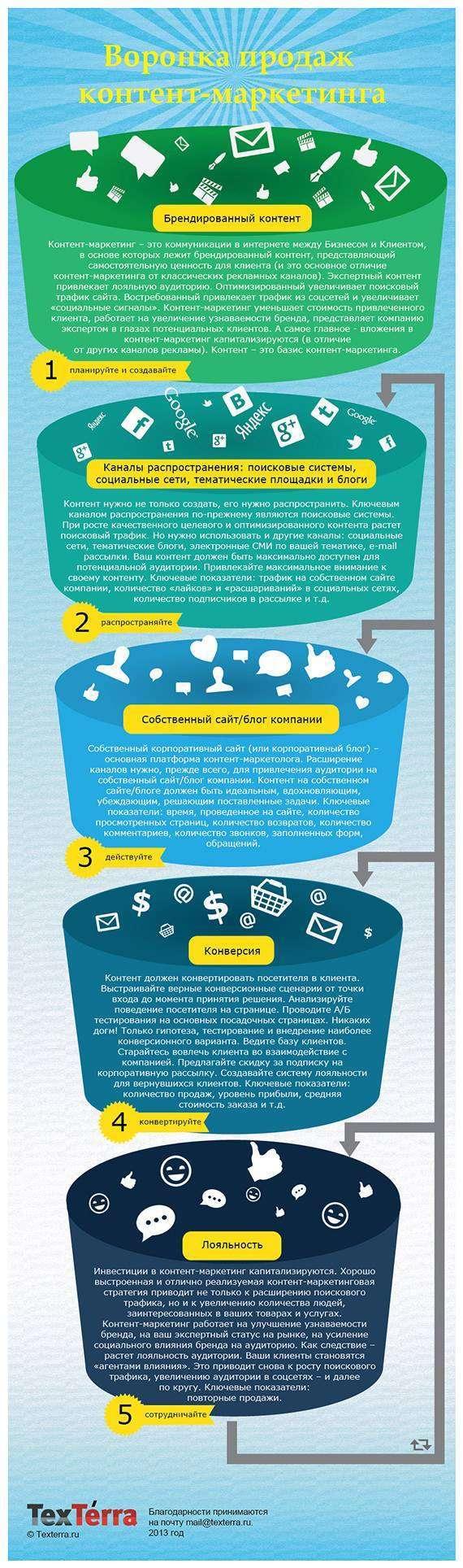 Воронка контент-маркетингу (Інфографіка)