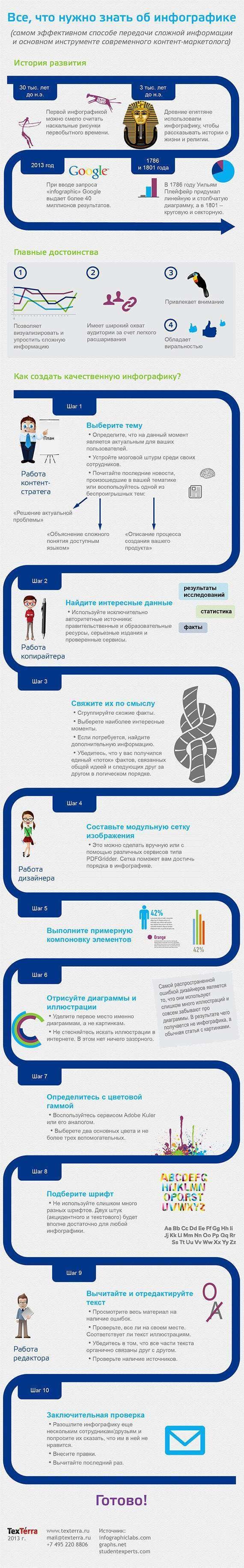Все, що потрібно знати про інфографіці (Інфографіка)