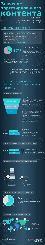Значення таргетованого контенту (Інфографіка)